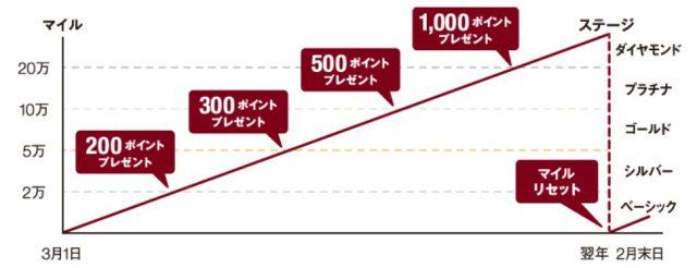 MUJIマイルのステージを徹底解説!